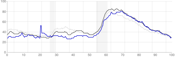 Valdosta, Georgia monthly unemployment rate chart